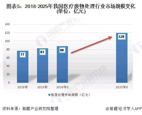 图表5:2018-2025年我国医疗废物处理行业市场规模变化(单位:亿元)