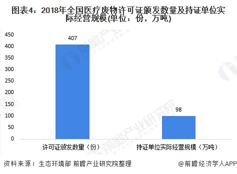 图表4:2018年全国医疗废物许可证颁发数量及持证单位实际经营规模(单位:份,万吨)