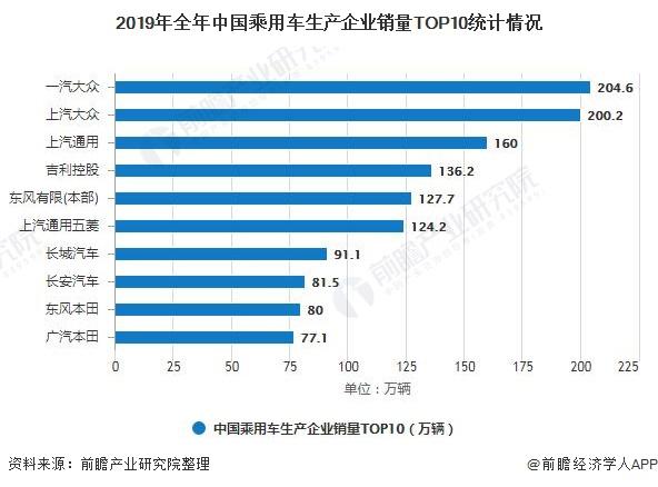 2019年全年中国乘用车生产企业销量TOP10统计情况