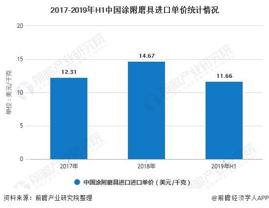 2017-2019年H1中国涂附磨具进口单价统计情况