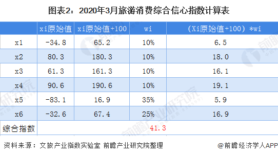 图表2:2020年3月旅游消费综合信心指数计算表