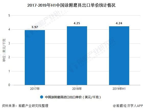 2017-2019年H1中国涂附磨具出口单价统计情况