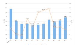 2019年1-12月云南省<em>塑料制品</em>产量及增长情况分析