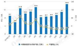 2019年中国<em>新能源</em><em>汽车</em>行业市场分析:产销量均超120万辆 纯电动汽车产量突破百万辆