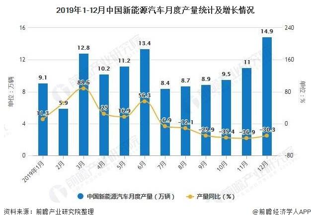2019年1-12月中国新能源汽车月度产量统计及增长情况