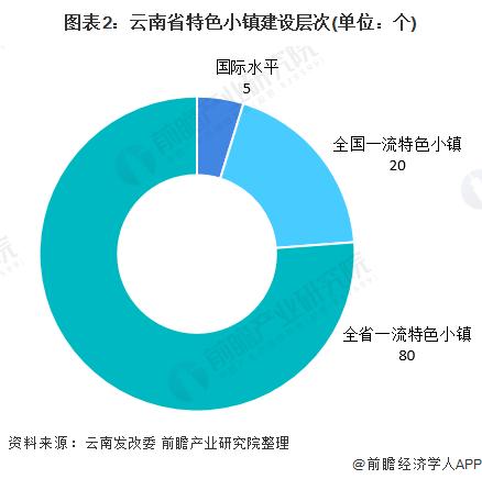 图表2:云南省特色小镇建设层次(单位:个)