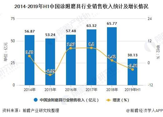 2014-2019年H1中国涂附磨具行业销售收入统计及增长情况