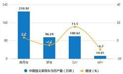 2019年中国乘用车行业市场分析:产销量均突破2000万辆 前十企业<em>销量</em>接近1300万辆