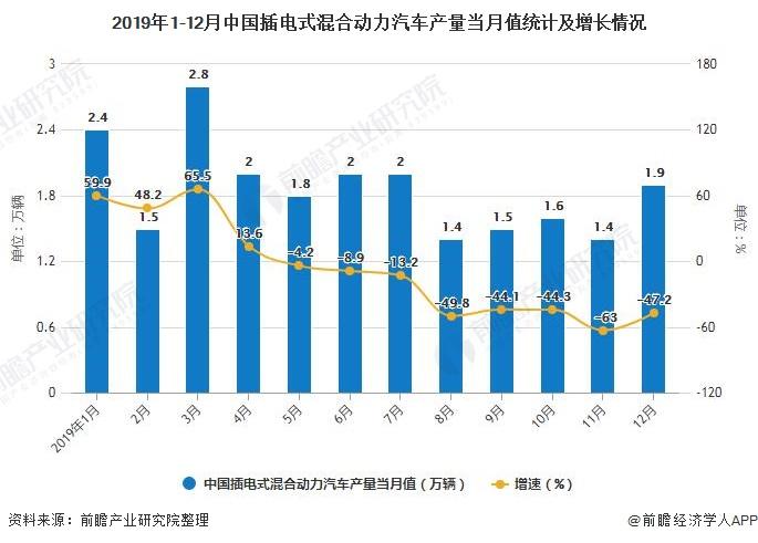 2019年1-12月中国插电式混合动力汽车产量当月值统计及增长情况