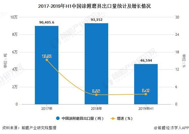 2017-2019年H1中国涂附磨具出口量统计及增长情况