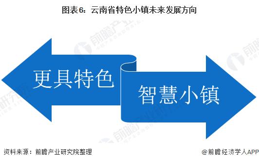 图表6:云南省特色小镇未来发展方向