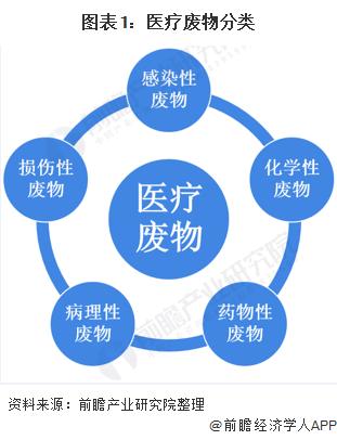 图表1:医疗废物分类