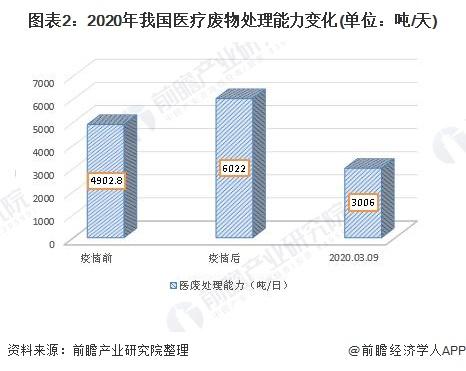 图表2:2020年我国医疗废物处理能力变化(单位:吨/天)