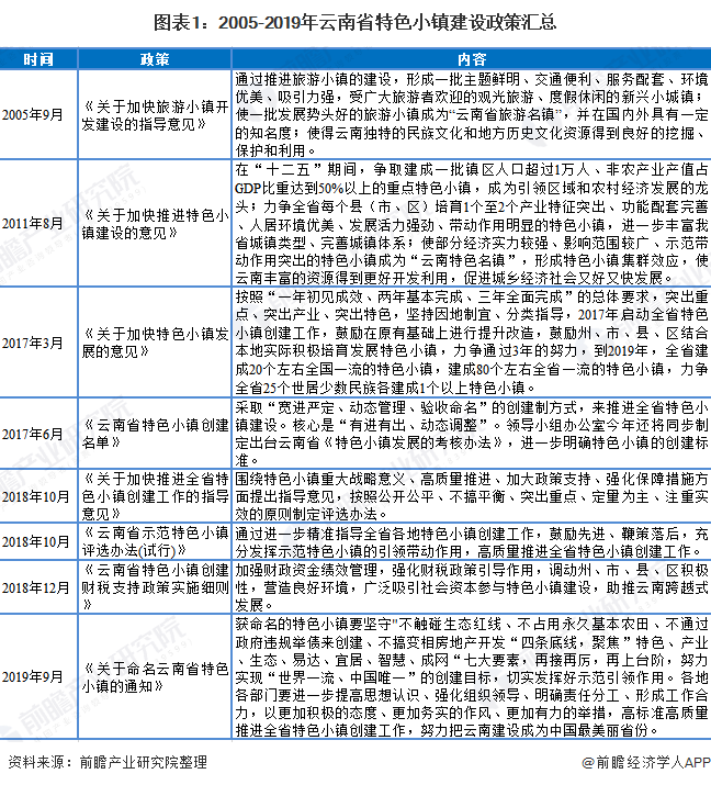 图表1:2005-2019年云南省特色小镇建设政策汇总