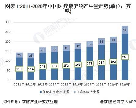 图表1:2011-2020年中国医疗废弃物产生量走势(单位:万吨)