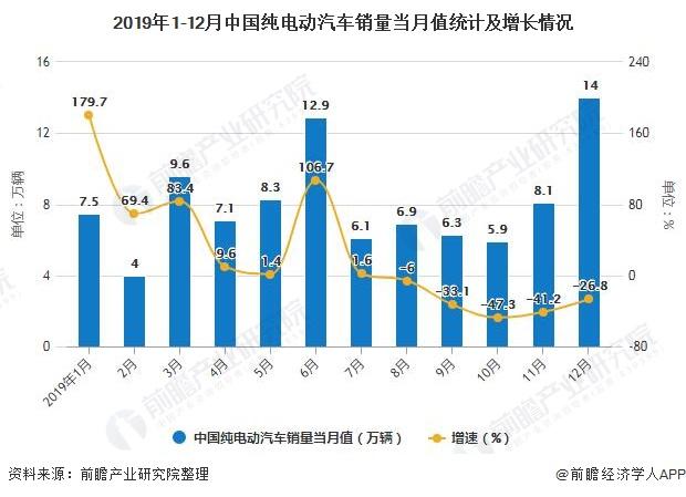 2019年1-12月中国纯电动汽车销量当月值统计及增长情况