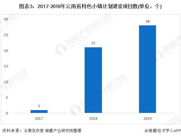 图表3:2017-2019年云南省特色小镇计划建设项目数(单位:个)