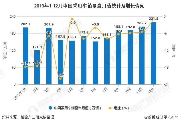 2019年1-12月中国乘用车销量当月值统计及增长情况