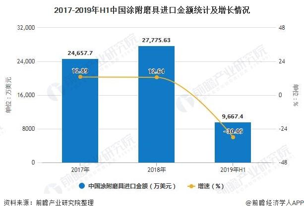 2017-2019年H1中国涂附磨具进口金额统计及增长情况