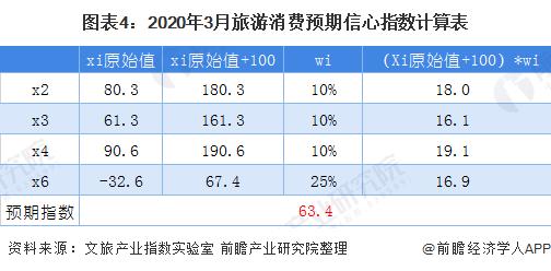 图表4:2020年3月旅游消费预期信心指数计算表