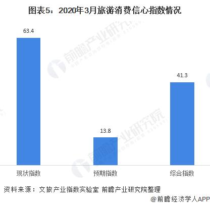 图表5:2020年3月旅游消费信心指数情况