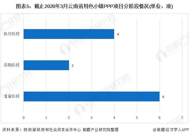 图表5:截止2020年3月云南省特色小镇PPP项目分阶段情况(单位:项)