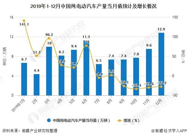 2019年1-12月中国纯电动汽车产量当月值统计及增长情况