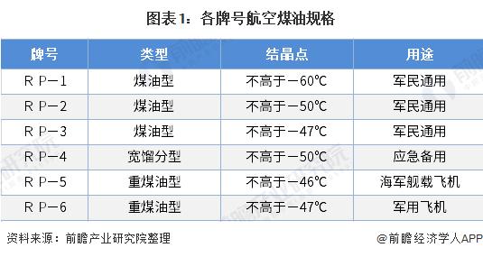 图表1:各牌号航空煤油规格