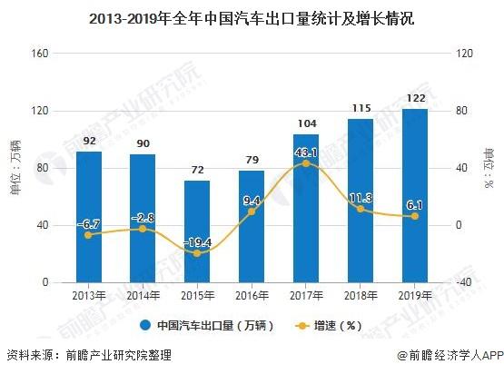 2013-2019年全年中国汽车出口量统计及增长情况