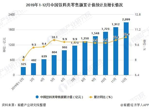 2019年1-12月中国饮料类零售额累计值统计及增长情况