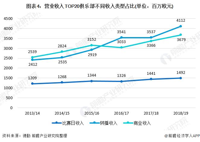 图表4:营业收入TOP20俱乐部不同收入类型占比(单位:百万欧元)