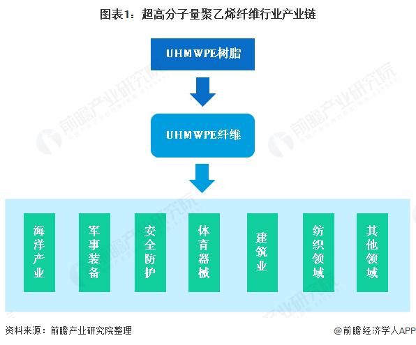 图表1:超高分子量聚乙烯纤维行业产业链