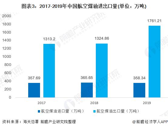 图表3:2017-2019年中国航空煤油进出口量(单位:万吨)