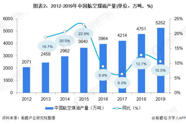 图表2:2012-2019年中国航空煤油产量(单位:万吨,%)