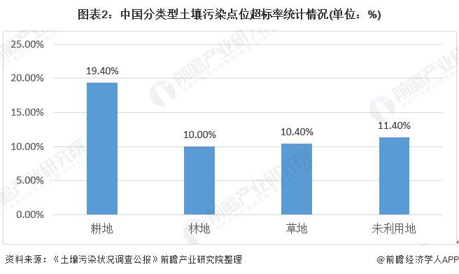 图表2:中国分类型土壤污染点位超标率统计情况(单位:%)