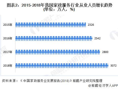 图表2:2015-2018年我国家政服务行业从业人员增长趋势(单位:万人,%)