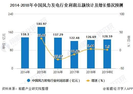 2014-2018年中国风力发电行业利润总额统计及增长情况预测
