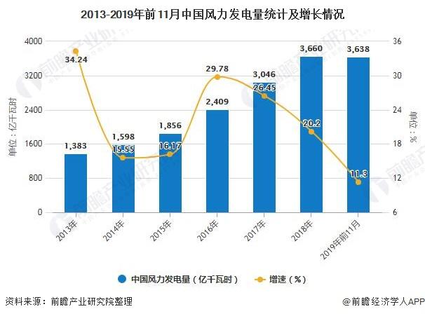 2013-2019年前11月中国风力发电量统计及增长情况