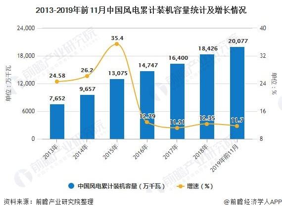 2013-2019年前11月中国风电累计装机容量统计及增长情况