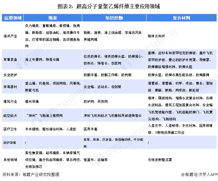 图表2:超高分子量聚乙烯纤维主要应用领域