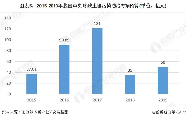 图表5:2015-2019年我国中央财政土壤污染防治专项预算(单位:亿元)
