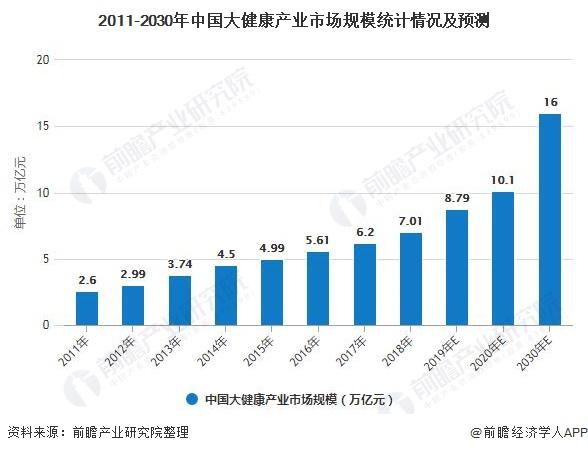 2011-2030年中国大健康产业市场规模统计情况及预测