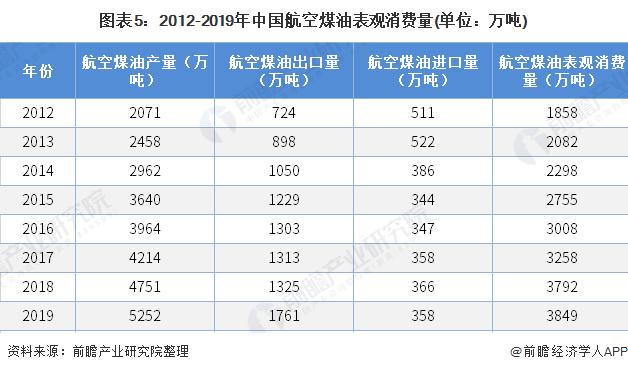 图表5:2012-2019年中国航空煤油表观消费量(单位:万吨)