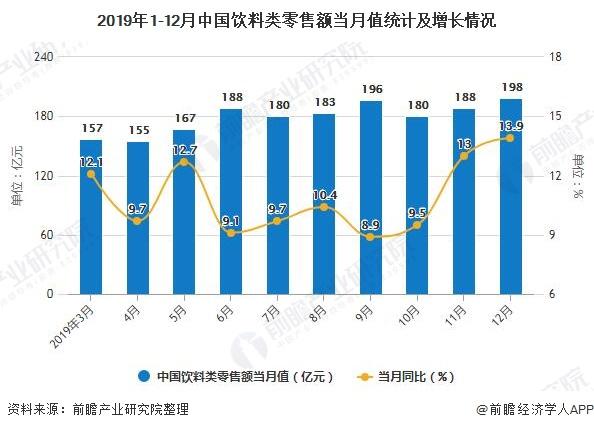2019年1-12月中国饮料类零售额当月值统计及增长情况