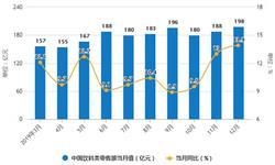 2019年中国饮料行业市场分析:产量接近1.8亿吨 零售额突破2000亿