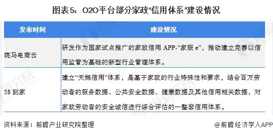 """图表5:O2O平台部分家政""""信用体系""""建设情况"""
