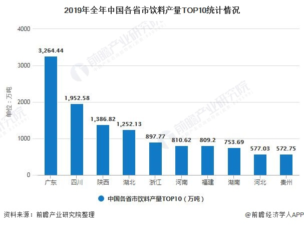 2019年全年中国各省市饮料产量TOP10统计情况