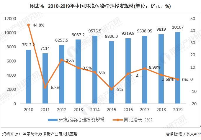 图表4:2010-2019年中国环境污染治理投资规模(单位:亿元,%)