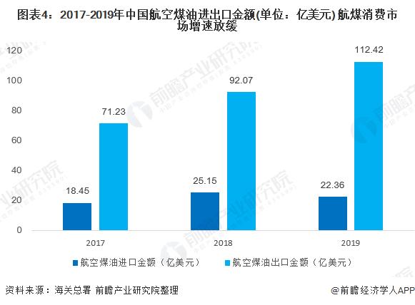 图表4:2017-2019年中国航空煤油进出口金额(单位:亿美元) 航煤消费市场增速放缓