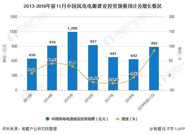 2013-2019年前11月中国风电电源建设投资规模统计及增长情况